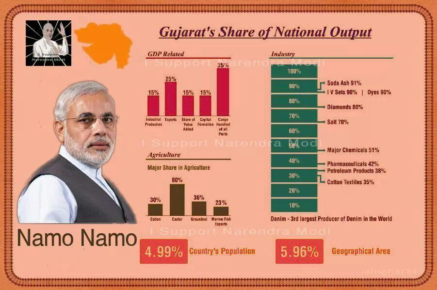 Gujarat GDP - Namo the next PM